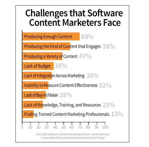 software content marketing challenges