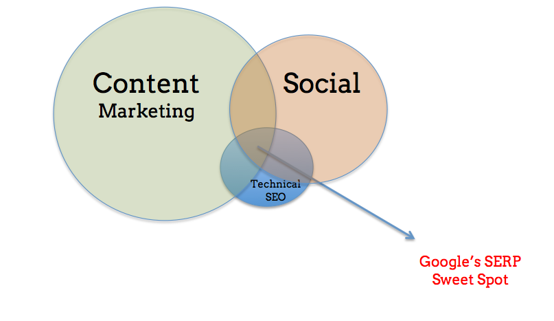 Content marketing drives SEO