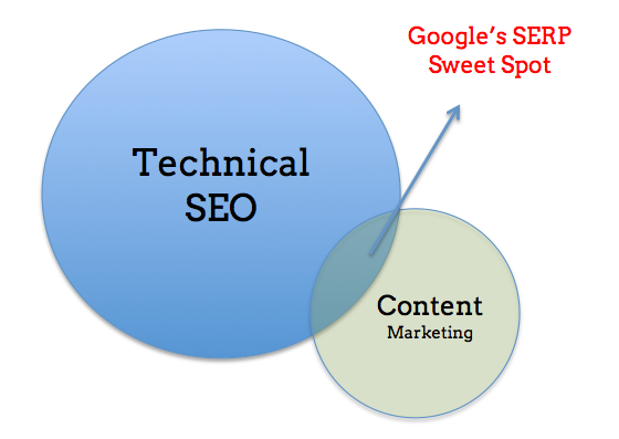 Technical SEO and Content marketing