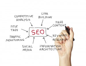 SEO thoughts