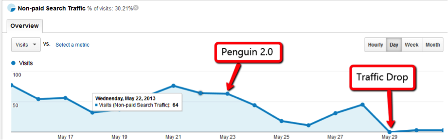 Penguin 2.0 - drops didn't happen until a week later