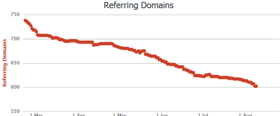 referrring domains
