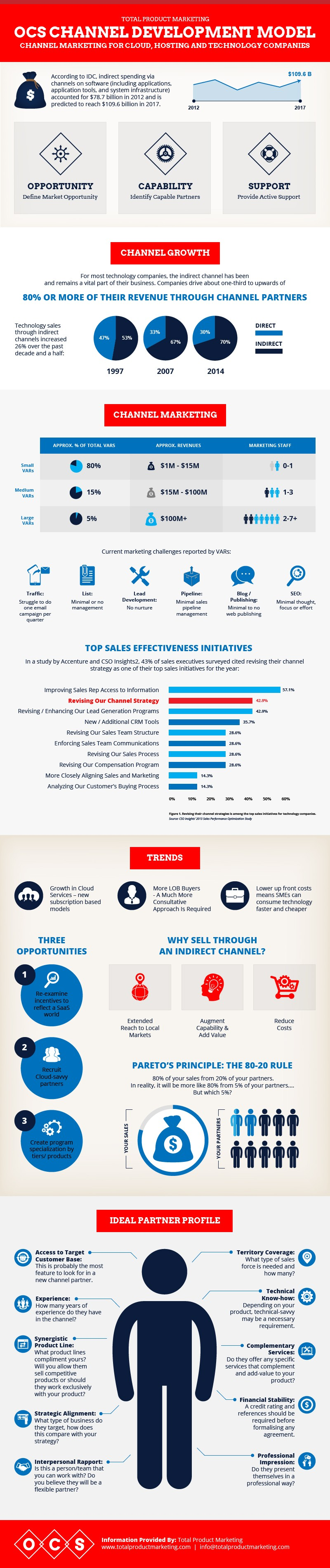 TPM Channel Marketing Infographic