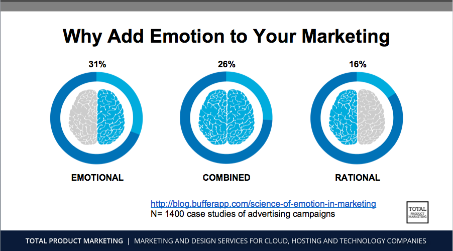 The results of the study conducted by Buffer showing whether their campaign was successful: 16% of the rational campaigns, 26% of the combined, and 31% of the emotional campaigns