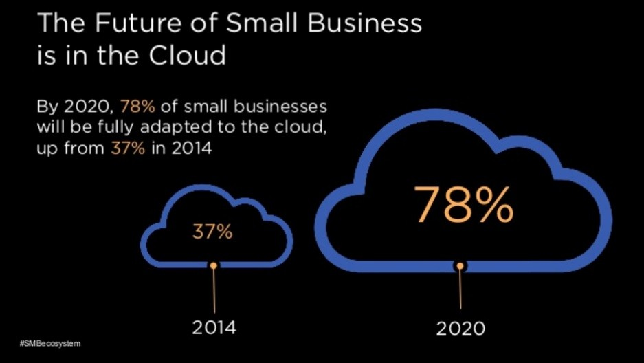 The future of Small Business is in the Cloud.