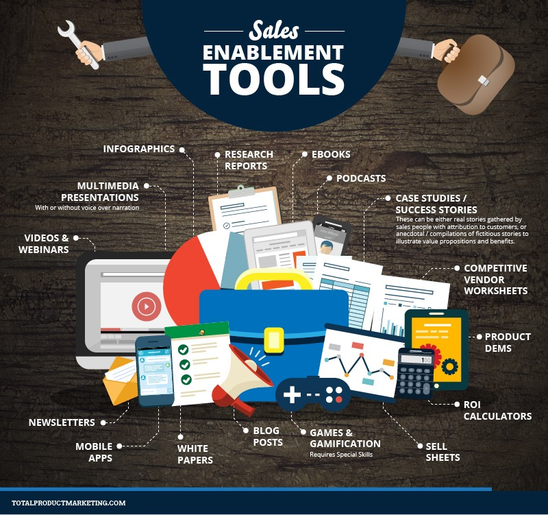 An inforgraphic presenting various types of sales enablement tools.