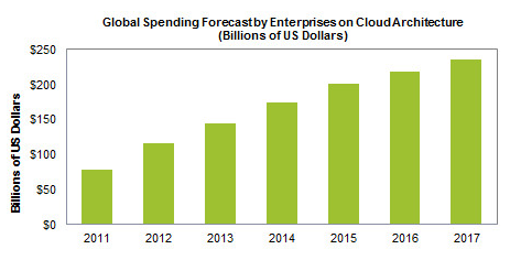 Global Spending Forecast Cloud Architecture