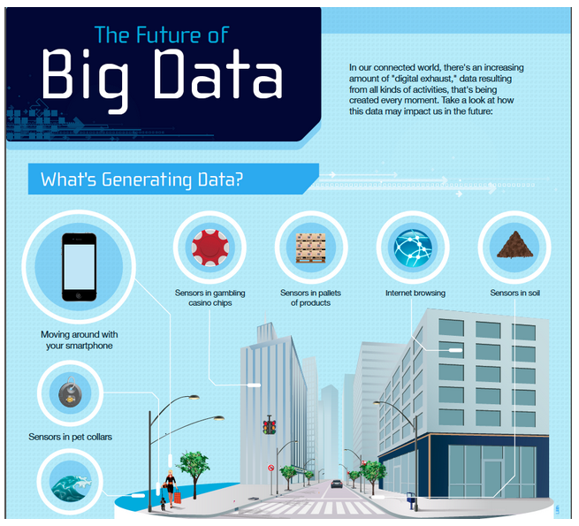 TPM Infographic explaining Big Data