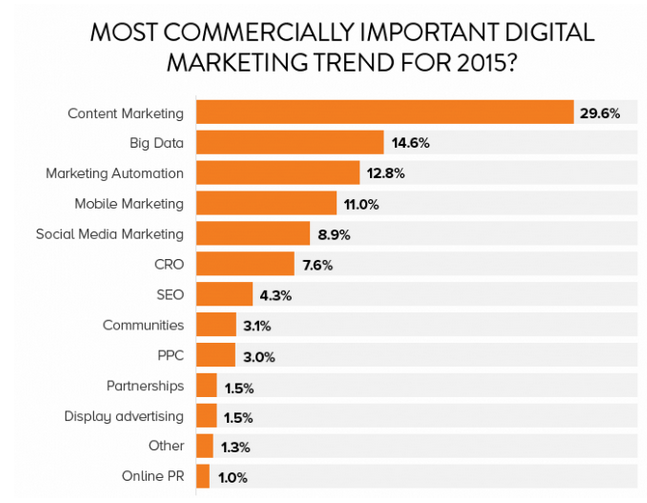 Content marketing is the most commercially important digital marketing trend for 2015