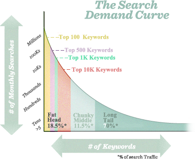Search demand curve plot.