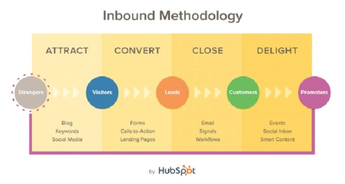 Inbound Methodology, by HubSpot.