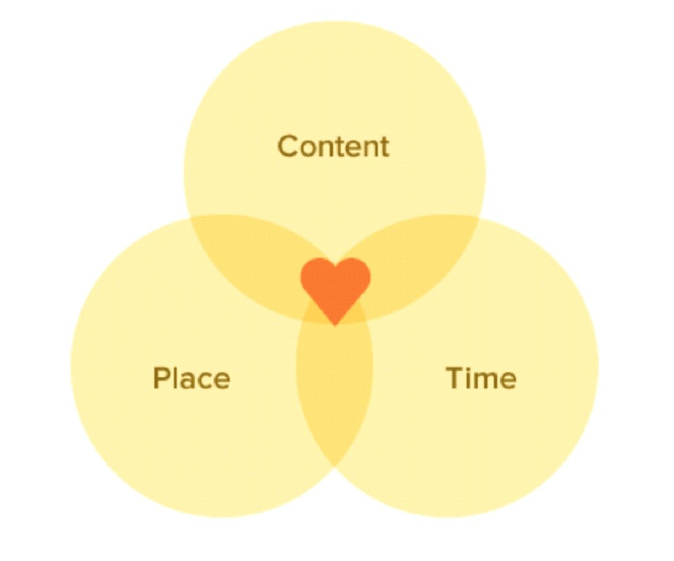 The sweet spot of inbound marketing is created when the right content, place and time align for the right viewer.