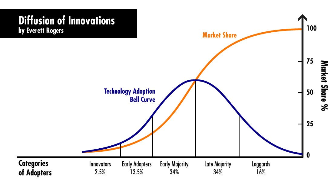 Diffusion of Innovations, by Everett Rogers.