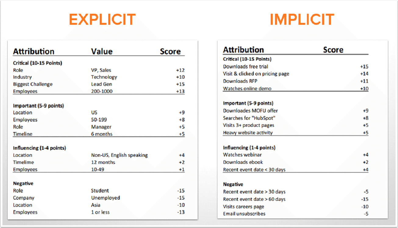 Explicit and Implicit Criteria Table