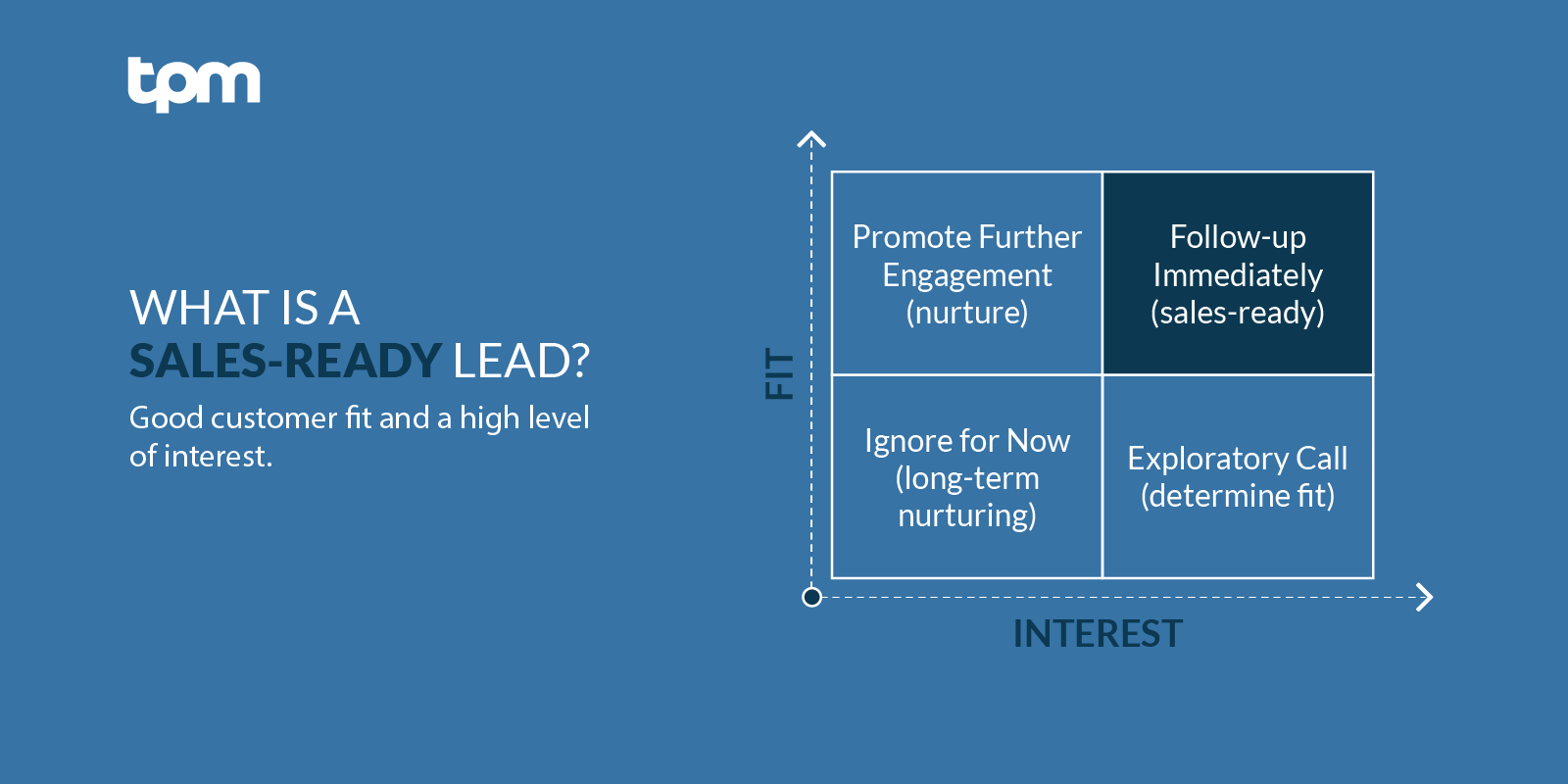 The Interest/Fit table determines when leads are sales-ready.