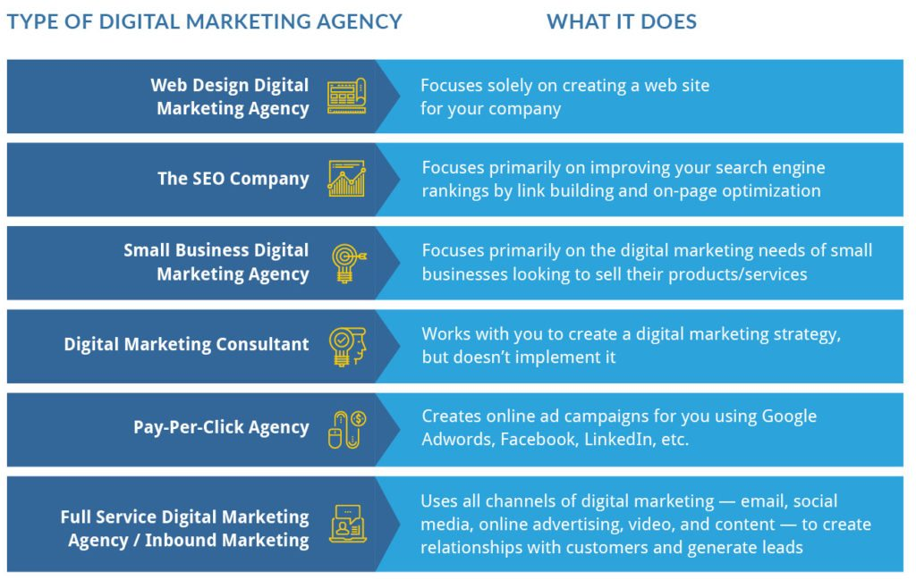 Types of digital marketing agencies and what they do.