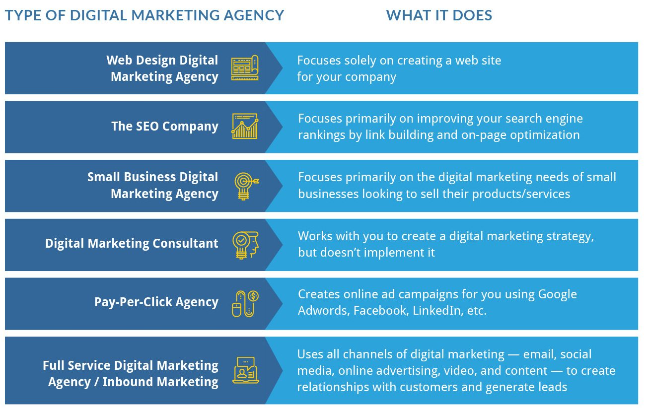 What to Expect When Working with a Digital Marketing Agency - Total